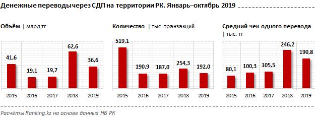 Денежные переводы через системы международных денежных переводов на территории РК за январь–октябрь 2019 года