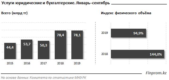 Бухгалтерские и юридические услуги пользуются высоким спросом по факту только в Алматы и Нур-Султане: на две столицы приходится 90% услуг в секторе