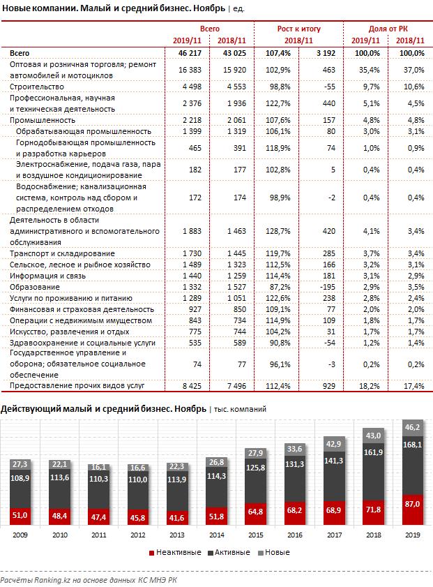 Обзор кредитования малого и среднего бизнеса крупнейшими банками-кредиторами страны за декабрь 2019 года