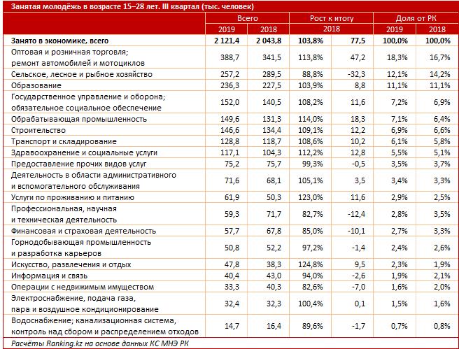 В Казахстане всё больше безработных юношей и девушек: за год их количество выросло на 3,4%