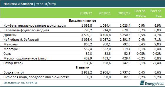 За первую неделю 2020 года социально значимые продовольственные товары уже подорожали на 0,1%