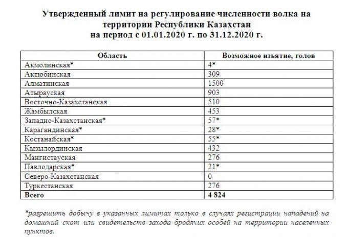 В Казахстане установлен лимит по отстрелу хищников