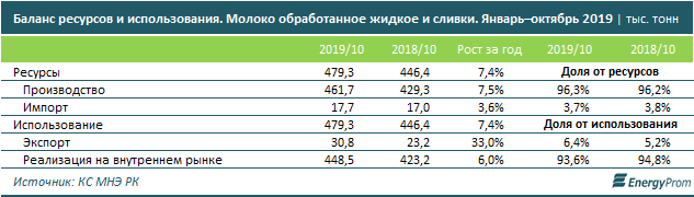 Цены на молочную продукцию увеличились за год на 7%