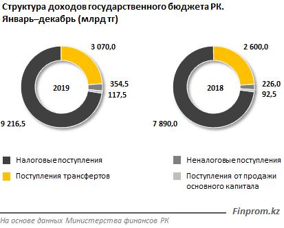 Доходы госбюджета составили 12,8 триллиона тенге за год — на 2 триллиона больше, чем годом ранее