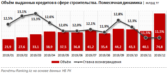 Кредитование в сфере строительства за декабрь 2019 года