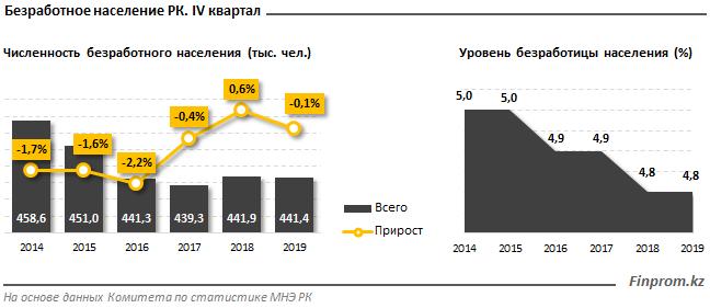 Безработица в Казахстане незначительно сократилась: за год численность безработных снизилась на 0,1%