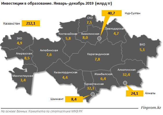 Почти 50% инвестиций в образование приходится на три региона