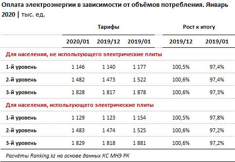Цены и тарифы на электроэнергию за январь 2020 года