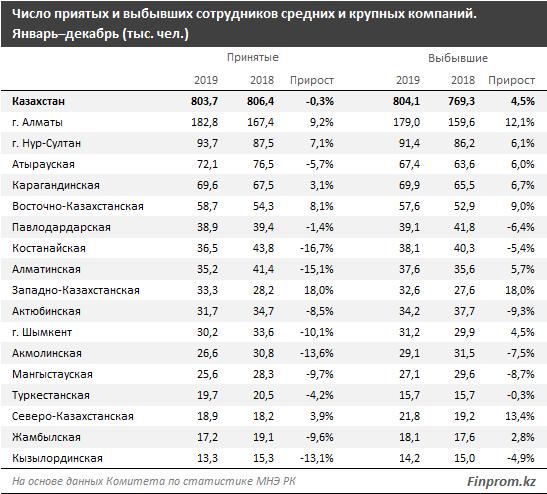 Трудоустройство в РК: количество принятых на работу в крупные и средние компании сократилось на 0,3% за год, уволенных — выросло сразу на 4,5%
