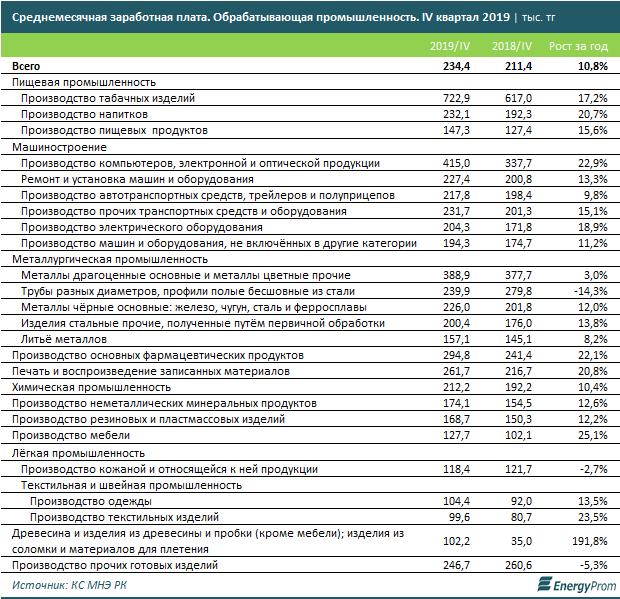 Самые высокие зарплаты в Казахстане в сфере нефтедобычи и табачном производстве