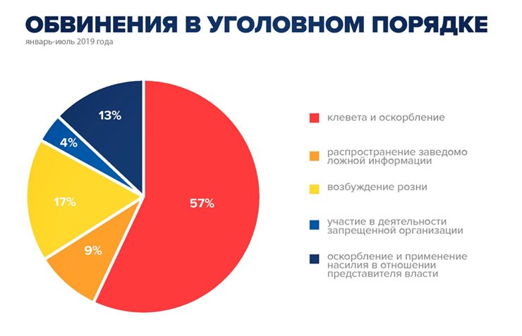 Декриминализация клеветы в Казахстане: предпосылки, последствия и потенциальные трудности (ОФ «Центр исследования правовой политики» (LPRC), январь 2020 года)