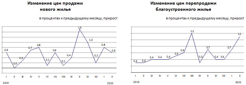 Изменение цен на рынке жилья в феврале 2020 года
