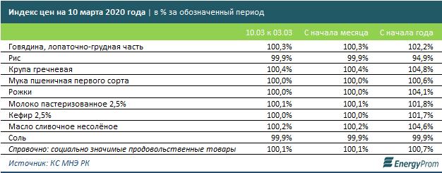 Госорганы уверяют, что нехватка продуктов казахстанцам не грозит