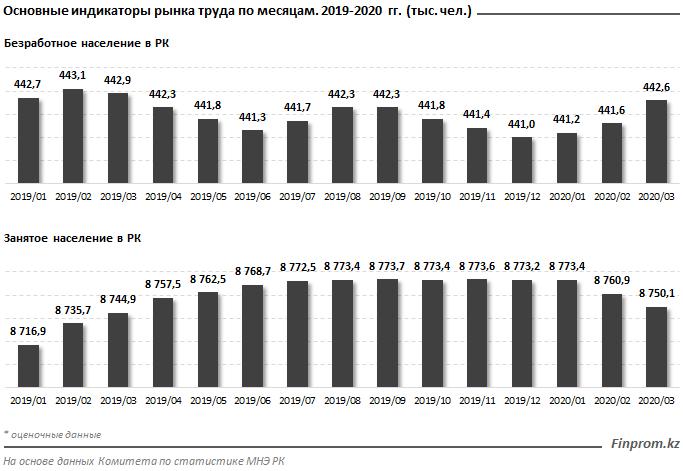 В марте 2020 года в Казахстане количество безработных увеличилось до 443 тысяч человек