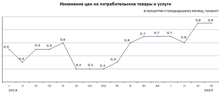 Инфляция в Республике Казахстан за январь-апрель 2020 года составила 3,2%