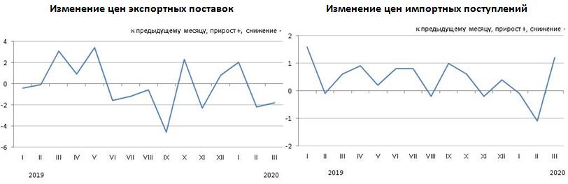 Изменение цен экспортных поставок и импортных поступлений в январе-марте 2020 года