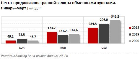 Нетто-продажи иностранной валюты обменными пунктами за январь–март 2020 года