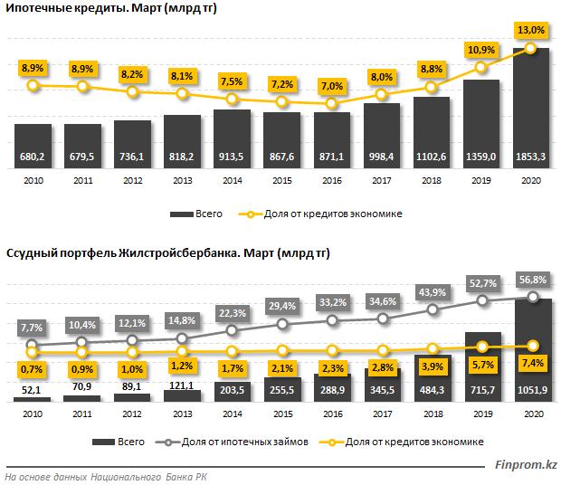 Теперь под 5%: что известно о новой жилищной госпрограмме «5-10-20» и будущем «Отбасы банк»