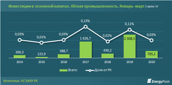 Лёгкая промышленность обеспечивает всего 1% от совокупного выпуска обрабатывающей промышленности Казахстана