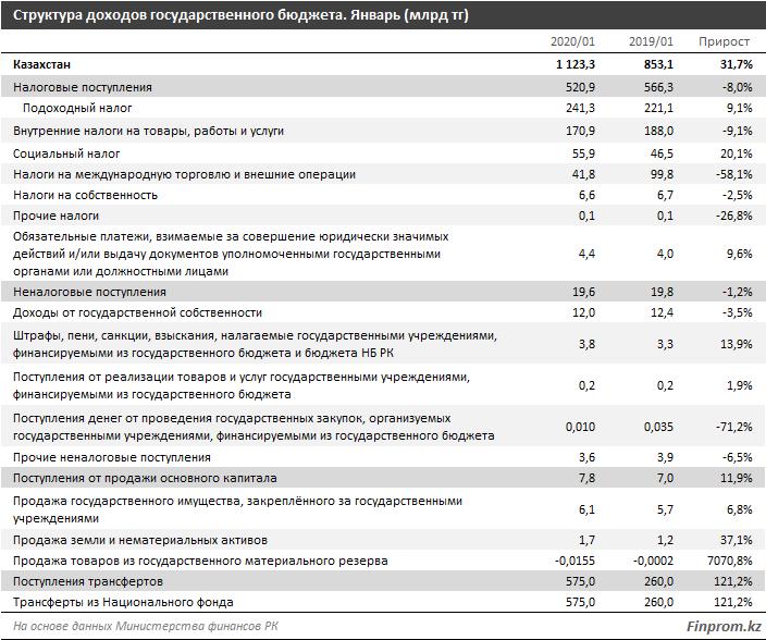 В госбюджет страны за четыре месяца поступило 2,7 триллиона тенге: план перевыполнен на 3,9%