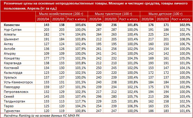 Розничные цены на основные непродовольственные товары за апрель 2020 года