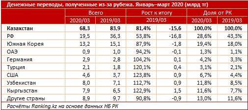 Денежные переводы, полученные из-за рубежа за январь–март 2020 года