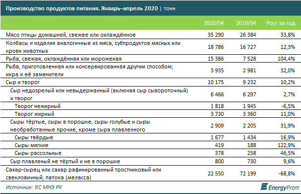 6 из 29 социально значимых групп продовольственных товаров в РК зависят от импортёров