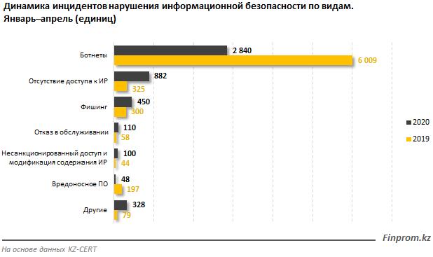 Общее количество инцидентов нарушения информационной безопасности в РК сократилось
