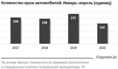 Коронавирус резко сократил число автоугонов в Казахстане