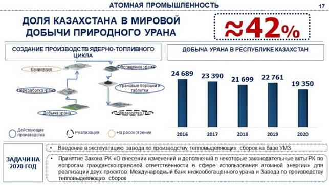 О строительстве АЭС в Казахстане высказался министр энергетики