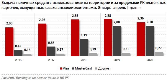 Выдача наличных средств с использованием платёжных карточек за январь–апрель 2020 года