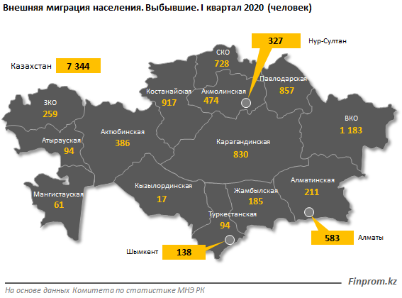 Карантин замедлил эмиграцию населения РК: количество покинувших страну людей по итогам первого квартала сократилось на 12% за год