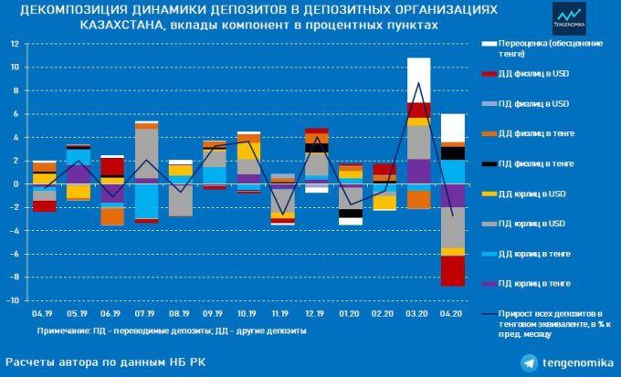 Насколько в Казахстане сократились валютные депозиты и что это значит