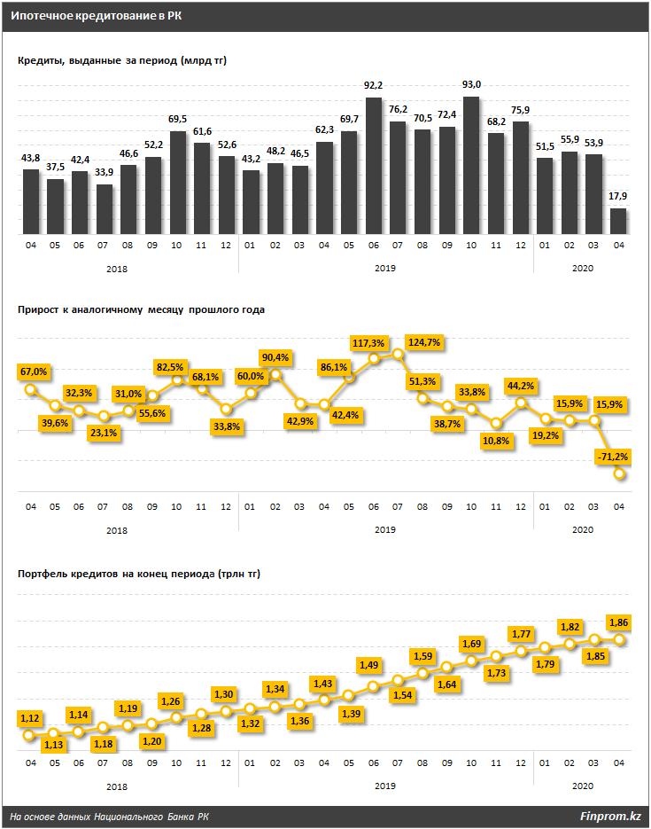 В апреле 2020 года объёмы выданных займов уступили прошлогодним более чем на 70%