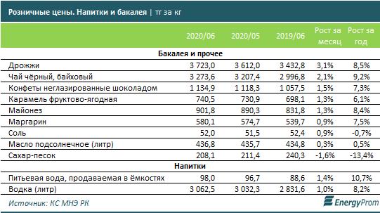 При среднем годовом росте цен на 7% продовольственные товары подорожали сразу на 11,1%