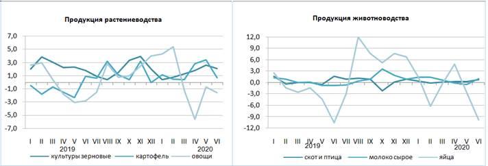 Об изменении цен производителей на продукцию сельского хозяйства