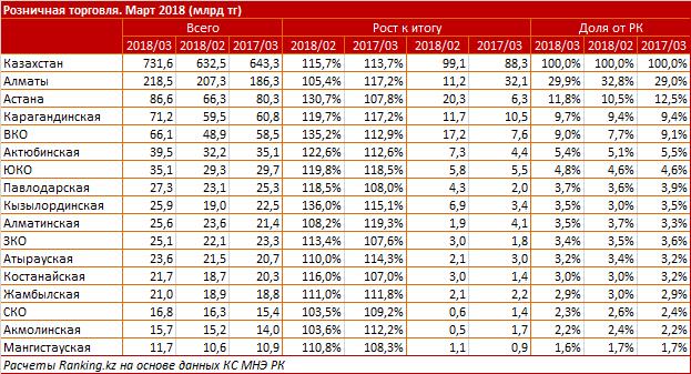 Мажилис одобрил поправки креспубликанскому бюджету на2018-2020 годы