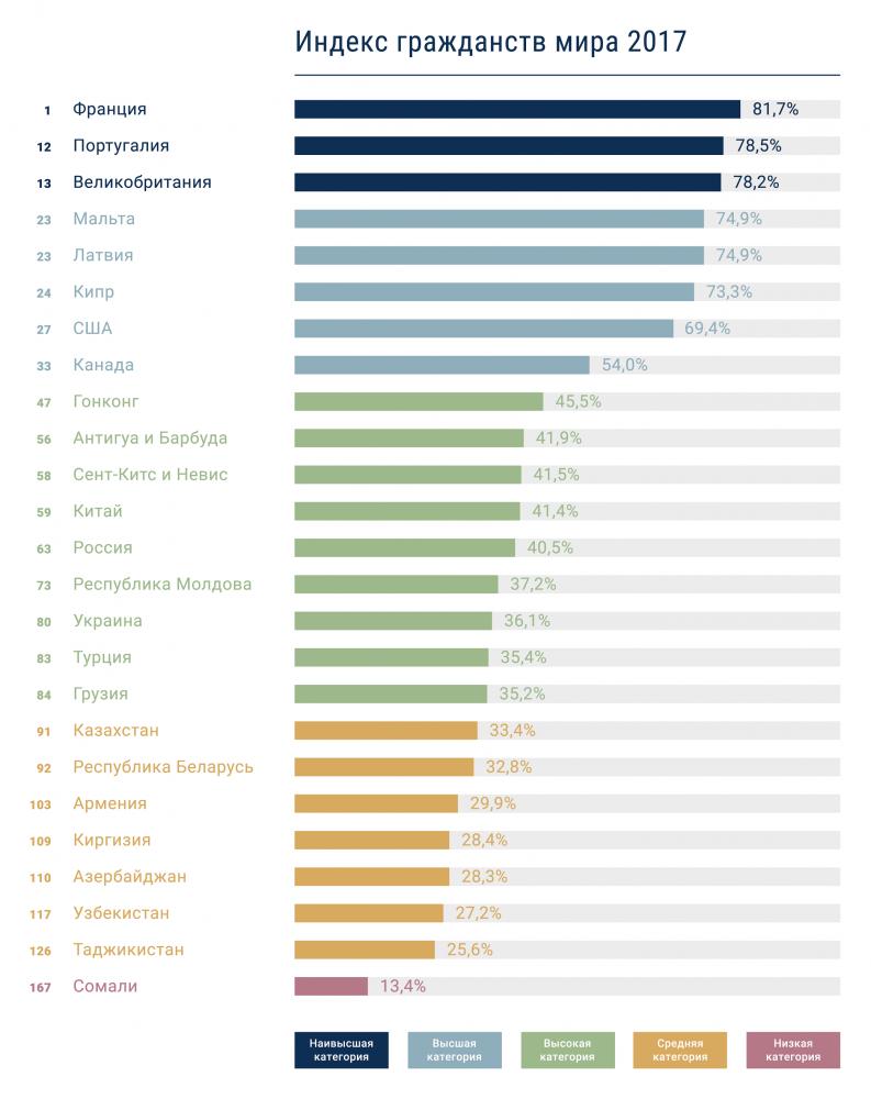 Украина поднялась на19 позиций вовсемирном рейтинге— Индекс гражданств