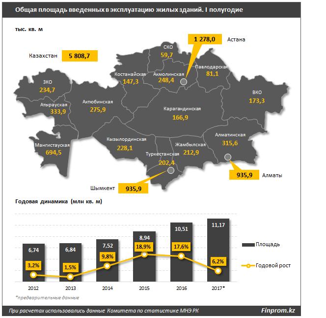 Казахстанцам грозит дефицит жилья - исследование