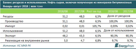 Нефтедобыча в Казахстане выросла на 7% за год