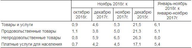 В Казахстане повысились цены на продукты питания