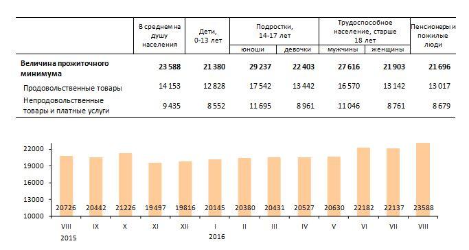 Прожиточный минимум увеличился вЛенобласти