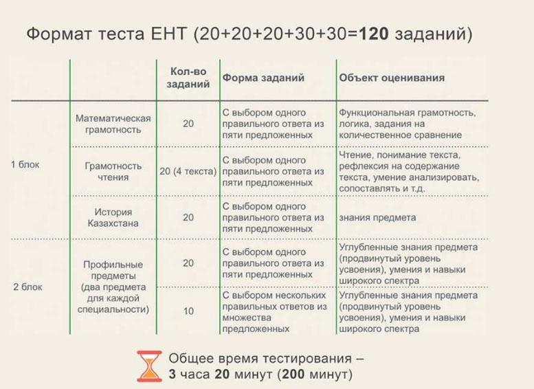 Эссе на тему ент в казахстане 9202