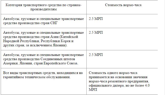 Часа стоимость ремонта транспорта нормо москве выкуп часов