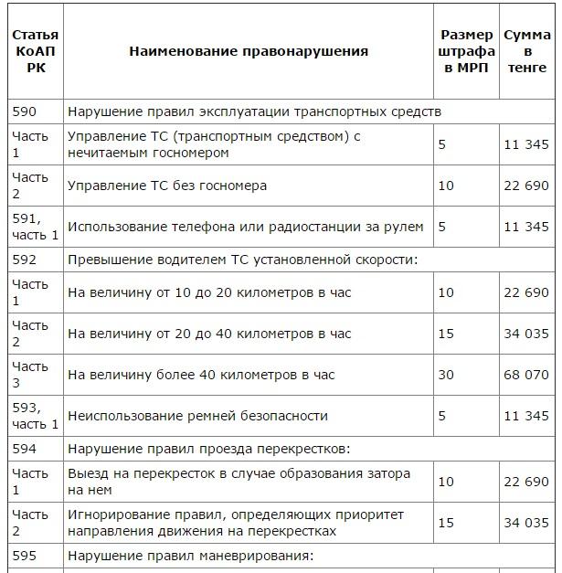 Как расчитываются штрафы санкции по дду
