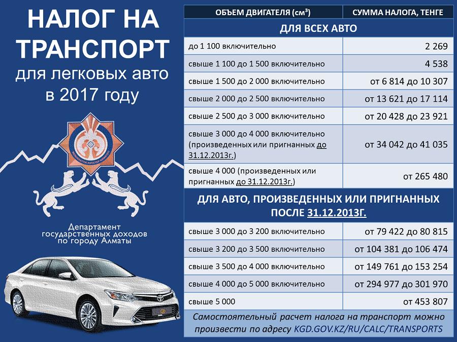 Расчет налоговой ставки на автотранспорт прогнозы на спорт кипер