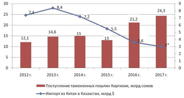 МИД опроверг слухи онамерении Кыргызстана денонсировать договор овыделении технической помощи