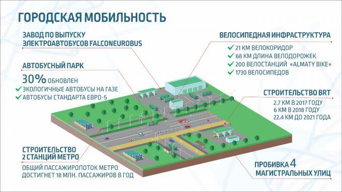Глава Алматы рассказал о строительстве БАКАД