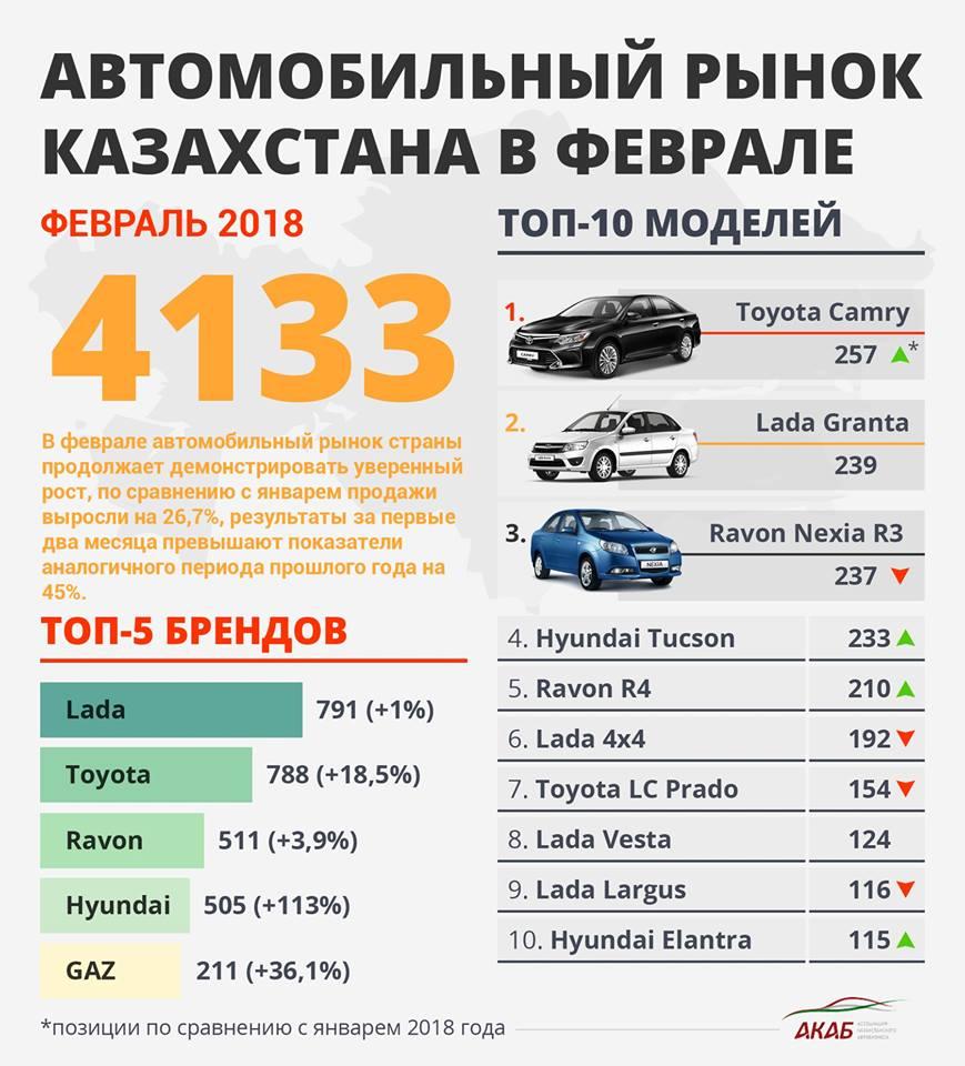 Названы самые продаваемые автомобили в Казахстане в феврале 92f7ef77670