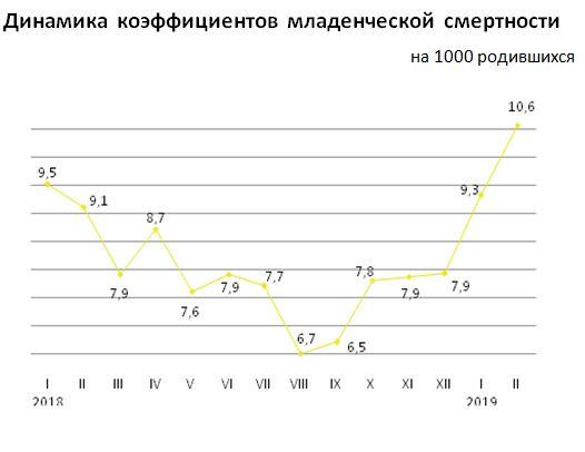 В Казахстане увеличилась младенческая смертность